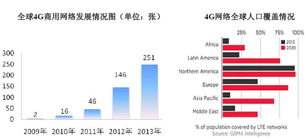 中国人口数量变化图_2013年地球人口数量
